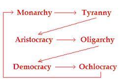 oclocrazia